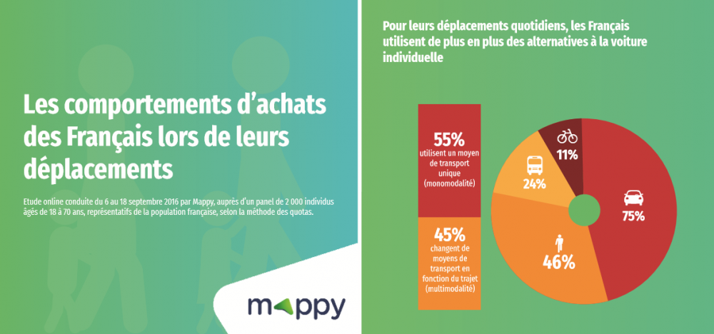 etude-mappy-deplacement-consommation