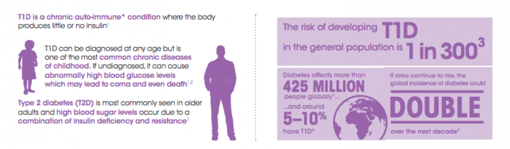 type-1-diabetes-t1d-at-a-glance-2