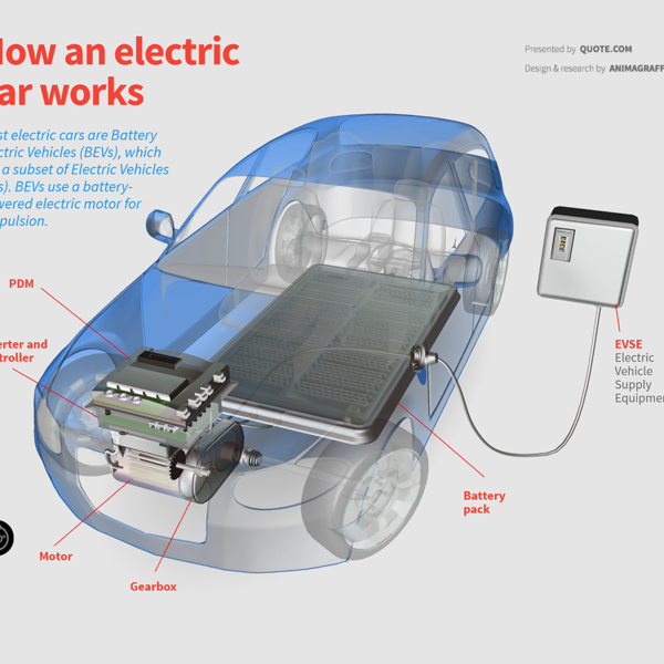 how-electric-cars-work