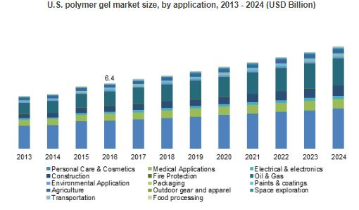 polymer-gel-market-share-by-applications-and-regions-for-2016-2024